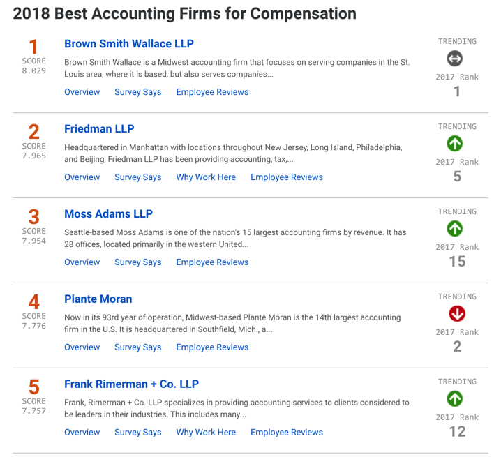 Top Accounting Firms - Global & Regional Rankings – Knowledge
